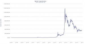 BTC-Marktkapitalisierung in USD (Datenquelle: Blockchain.info)